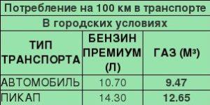 Потребление газа в транспорте. КПГ в автомобиле.